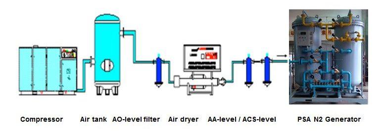 N2 Nitrogen Generator